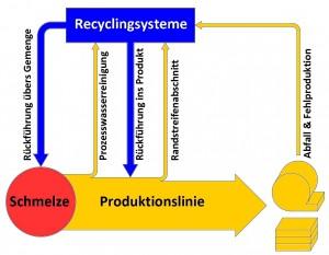 Übersicht Recycling